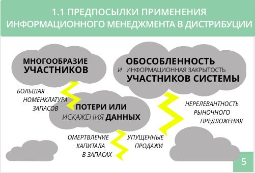информационный менеджмент в логистике