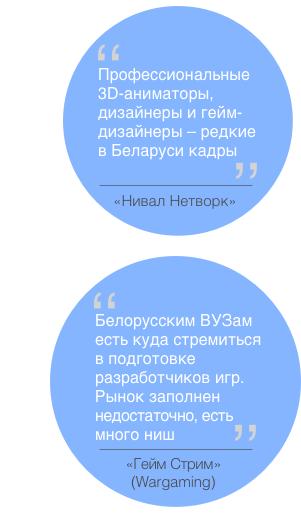 геймдев Беларусь тренды