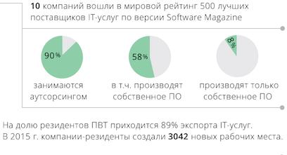 специализация поставщиков IT Беларусь