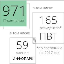 поставщики IT услуг Беларусь
