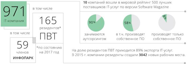 предложение IT услуг Беларусь
