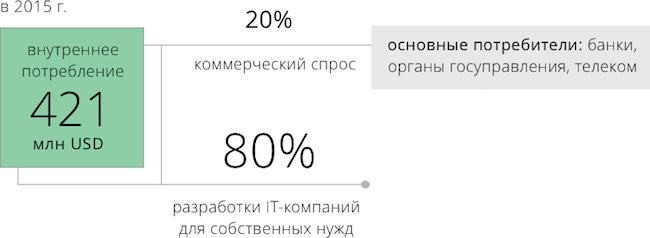 спрос на рынке IT услуг Беларусь