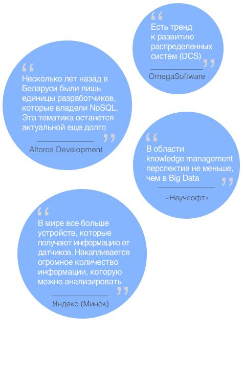 управление данными Беларусь