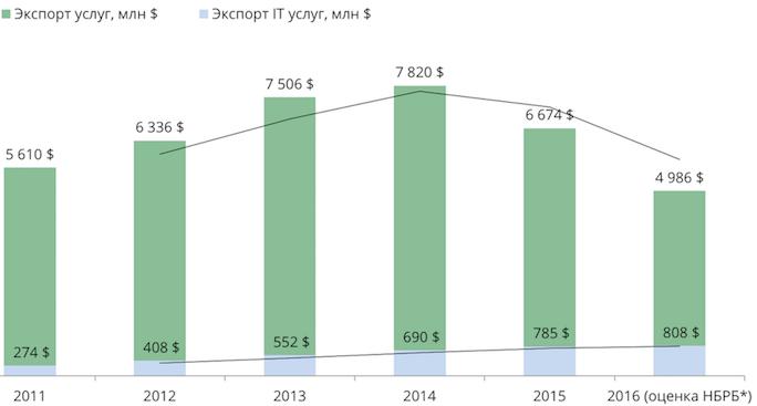 экспорт компьютерных услуг Беларусь 2016