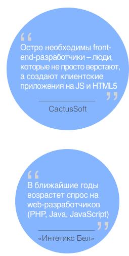 web разработка тренды