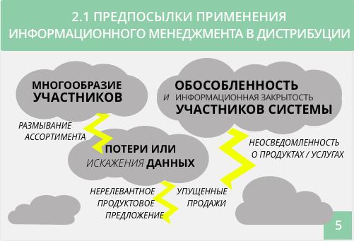 предпосылки применения информационного менеджмента